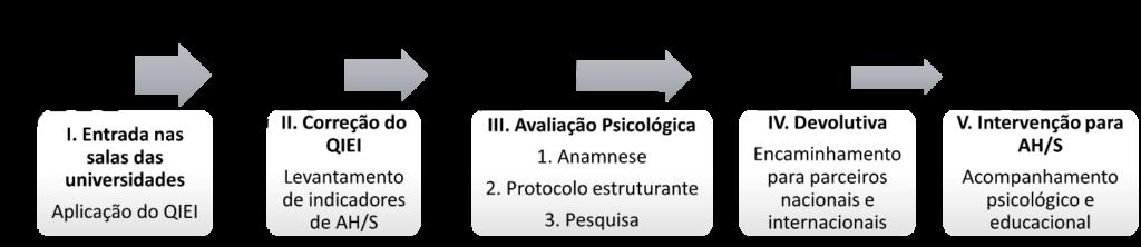 Imagem esquemática dos procedimentos: 1. Entrada nas salas da universidade. II. Levantamento de indicadores. III. Avaliação Psicológica. IV. Devolutiva. V. Intervenção para AH/S